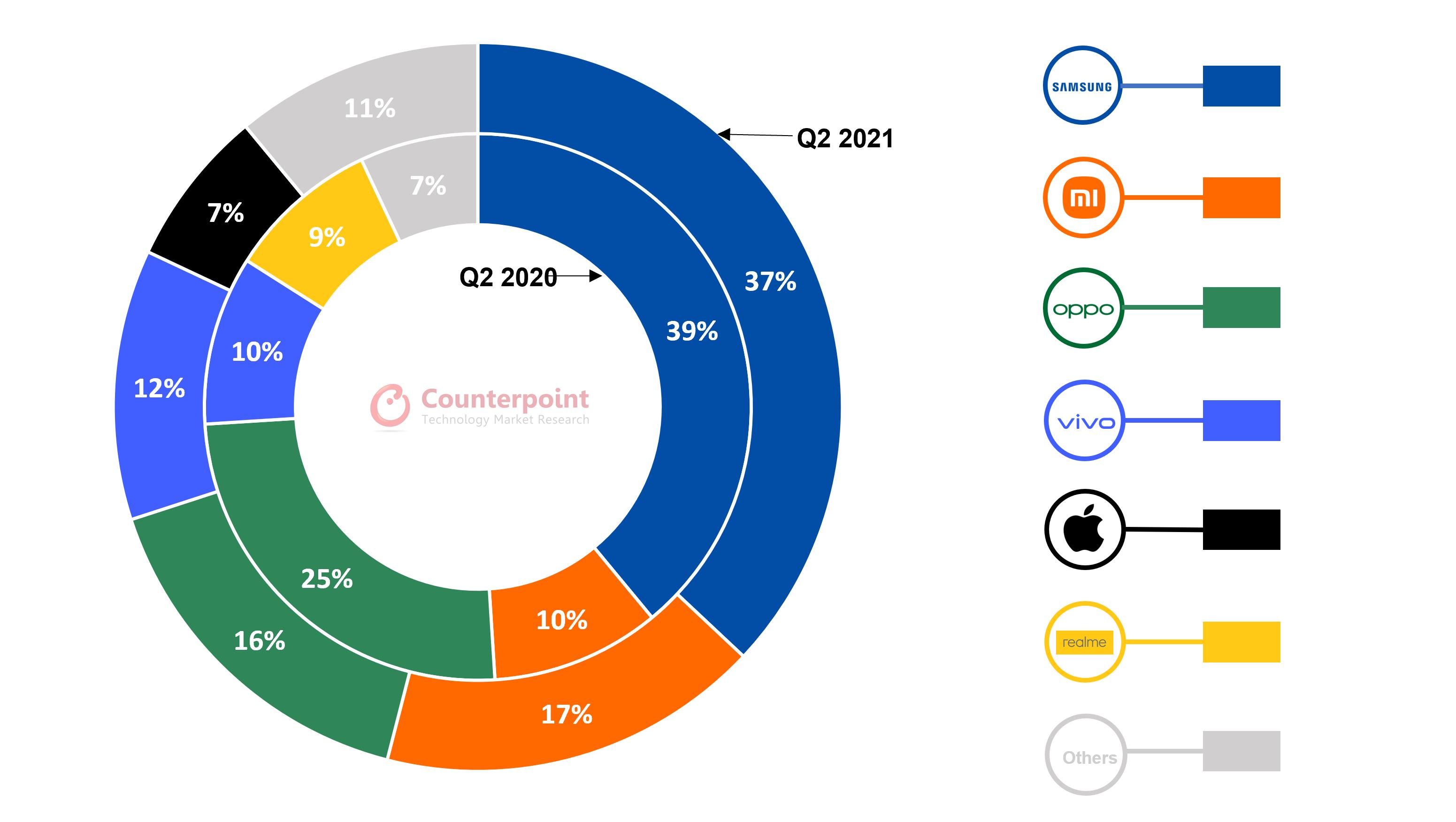 Vietnam smartphone market Counterpoint
