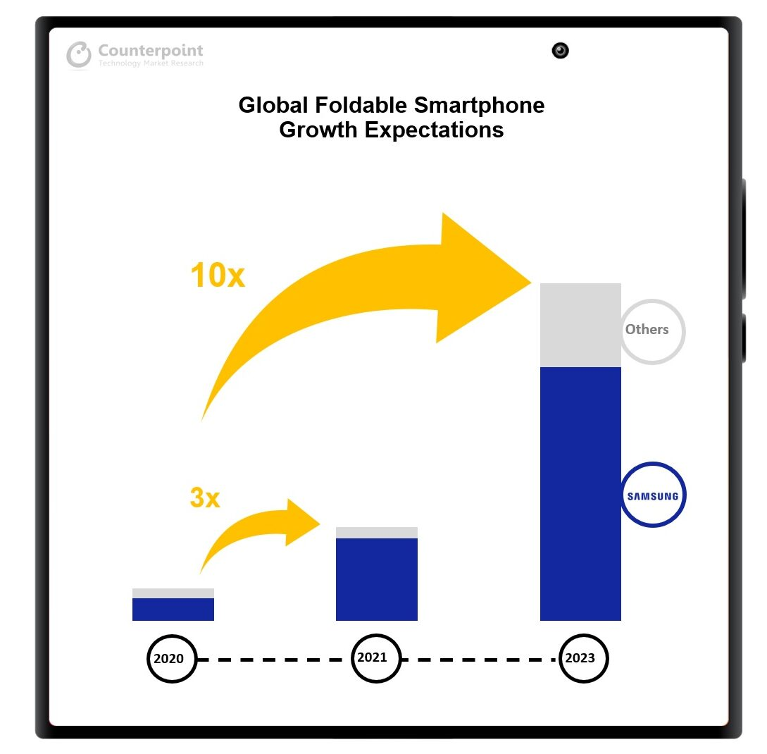 counterpoint global foldable smartphone growth expectations 2023