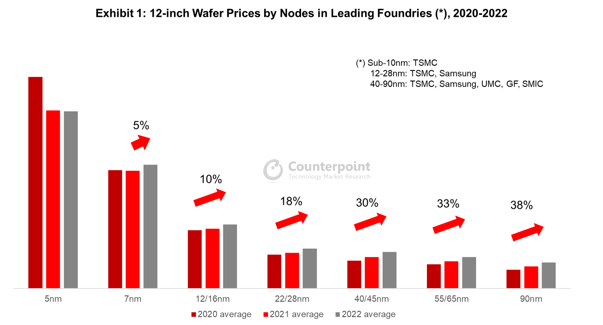12-inch Wafer Prices by Nodes in Leading Foundries, 2020-2022