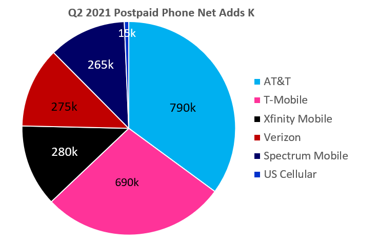 Counterpoint Research - US Carrier Q2 2021 - Postpaid Phone Net Adds (in '000)