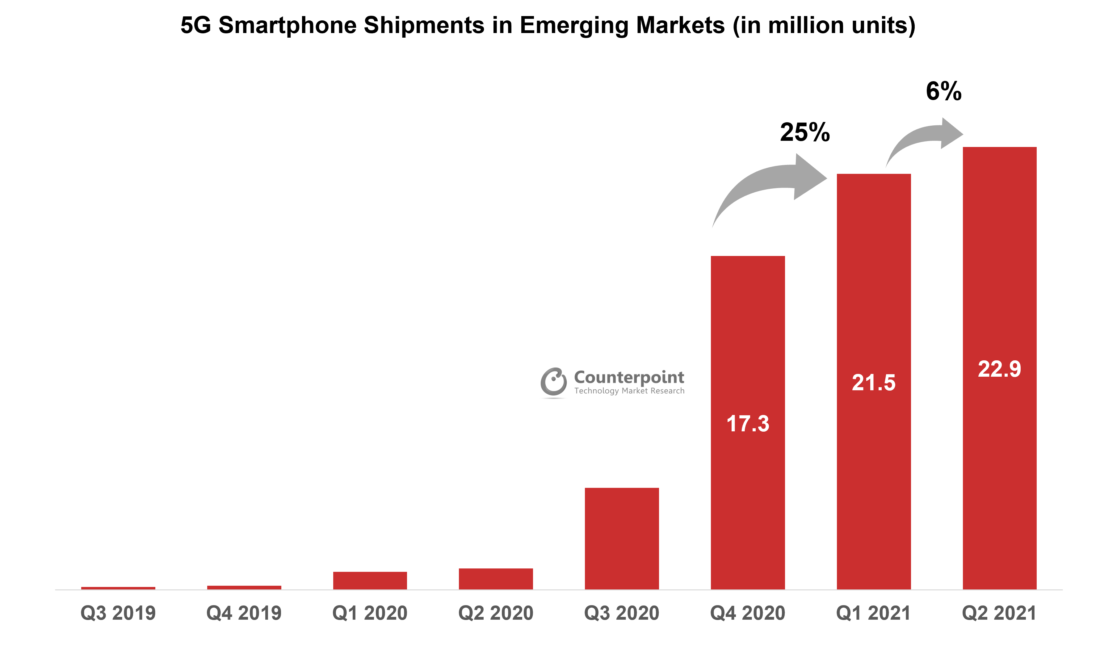 Counterpoint Research 5G Smartphone Shipments in Emerging Markets