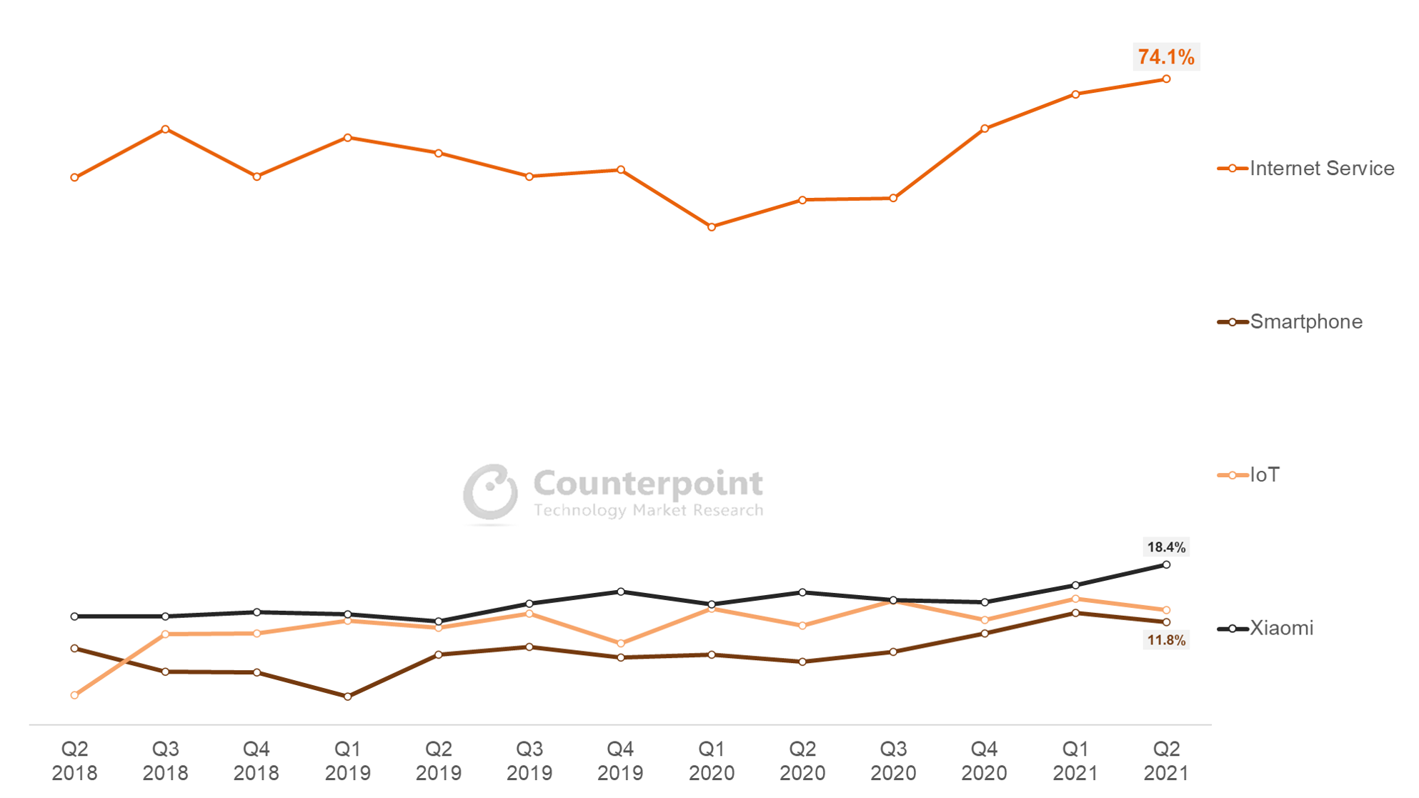 Counterpoint Research Gross Profit Margins of Xiaomi and its Business Units