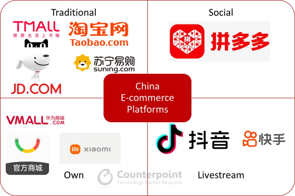 China E-commerce Brand Matrix