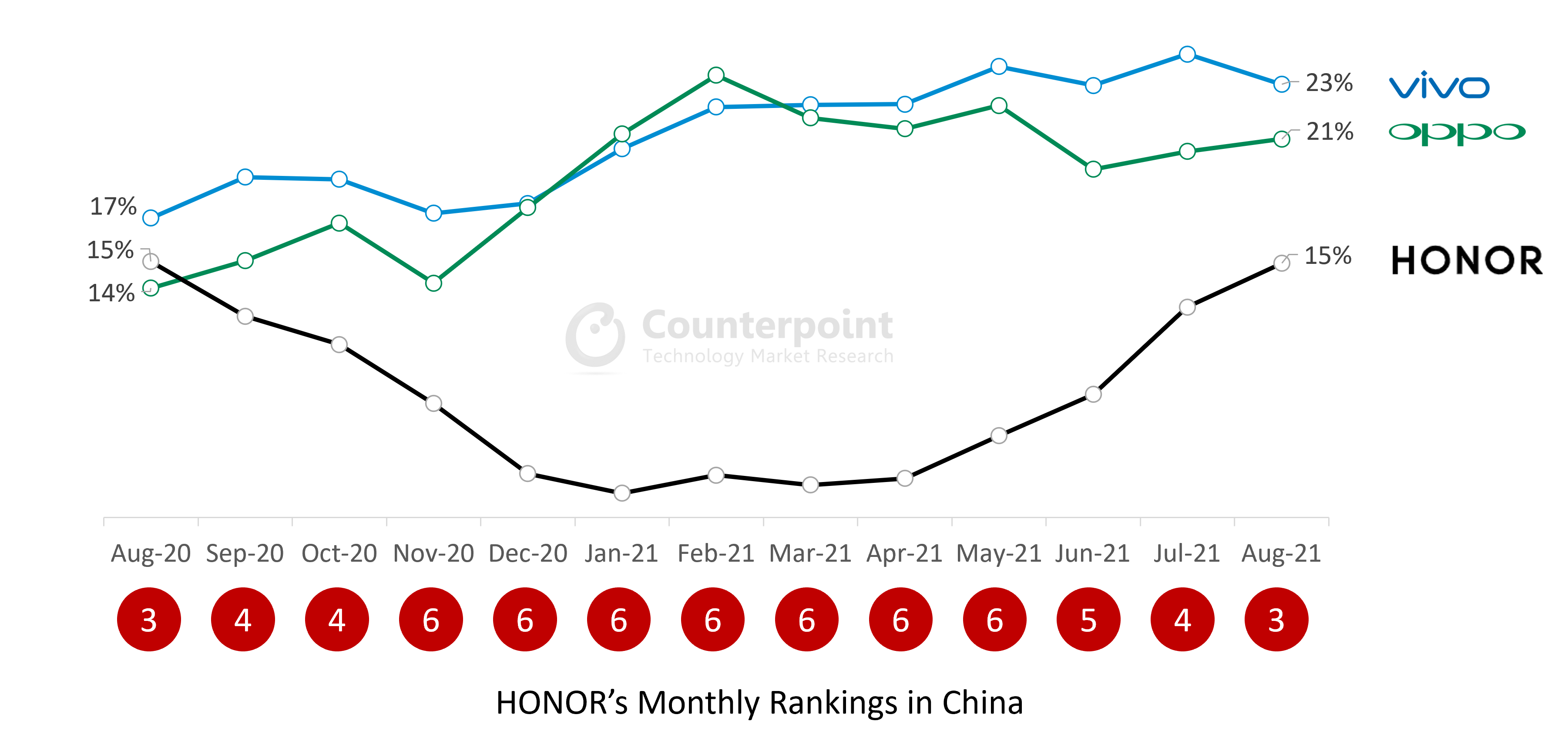 China Smartphone Sales: Top 3 Brands' Share in August 2021 and HONOR Rankings