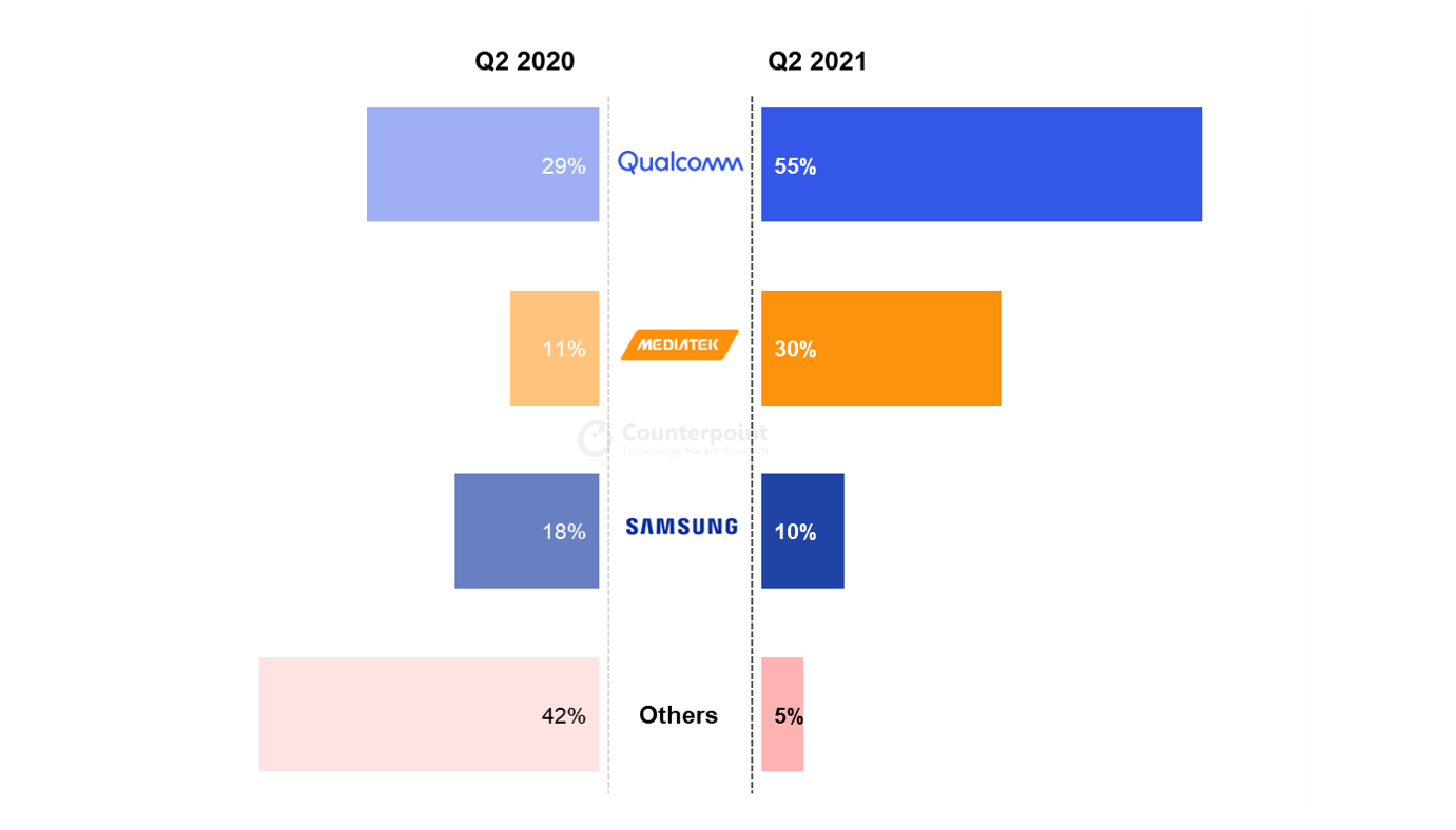 Global 5G Smartphone Baseband Shipment Market Share