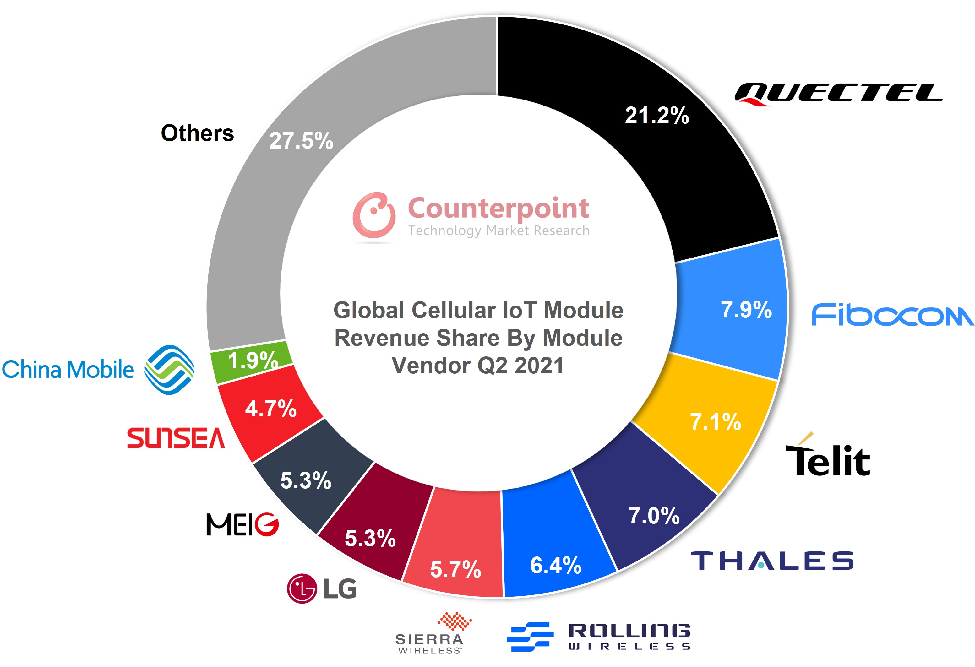 Counterpoint Cellular IoT Module Market Share by Module Vendor Q2 2021