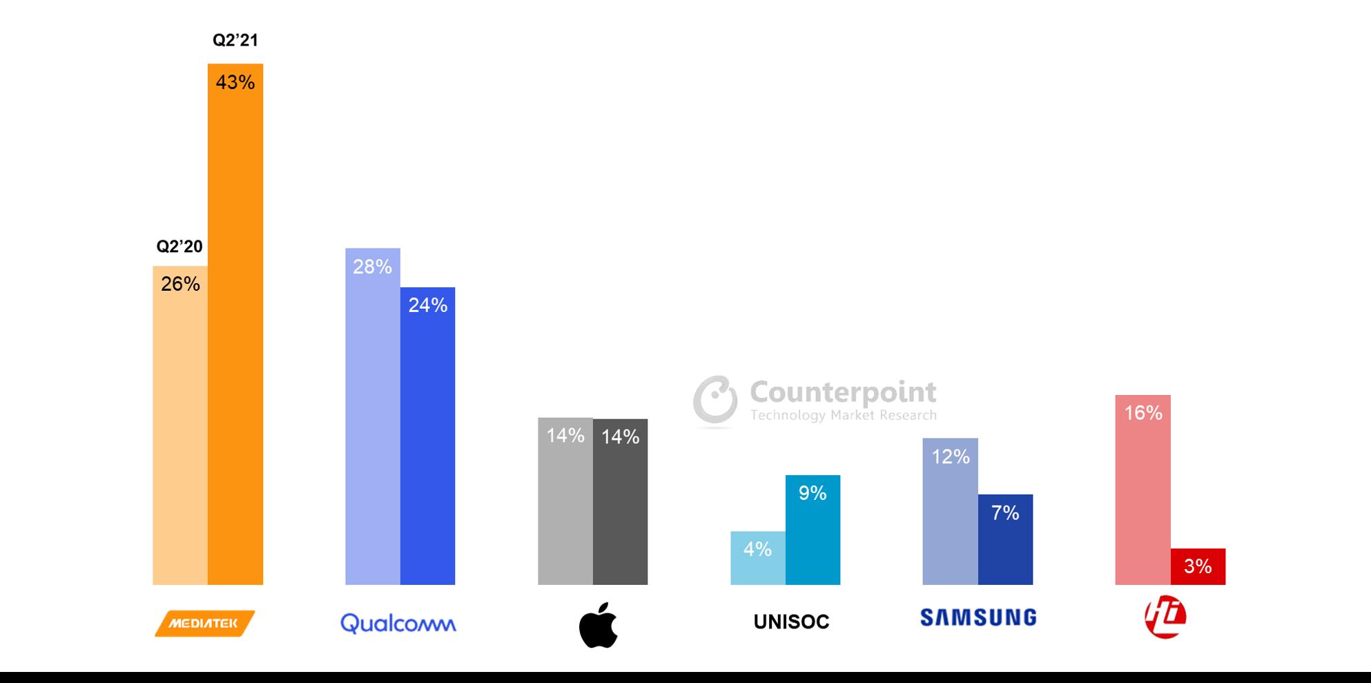 Global Smartphone APSoC Shipment Market Share Q2 2020 vs Q2 2021