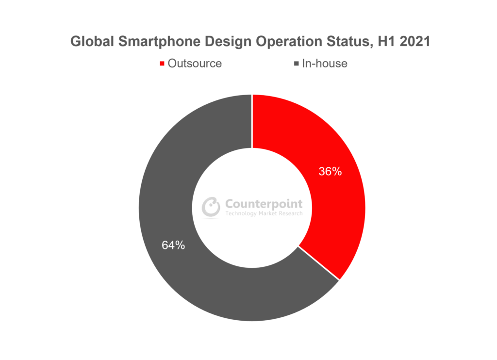 Counterpoint Research Global Smartphone Design Operation Status H1 2021