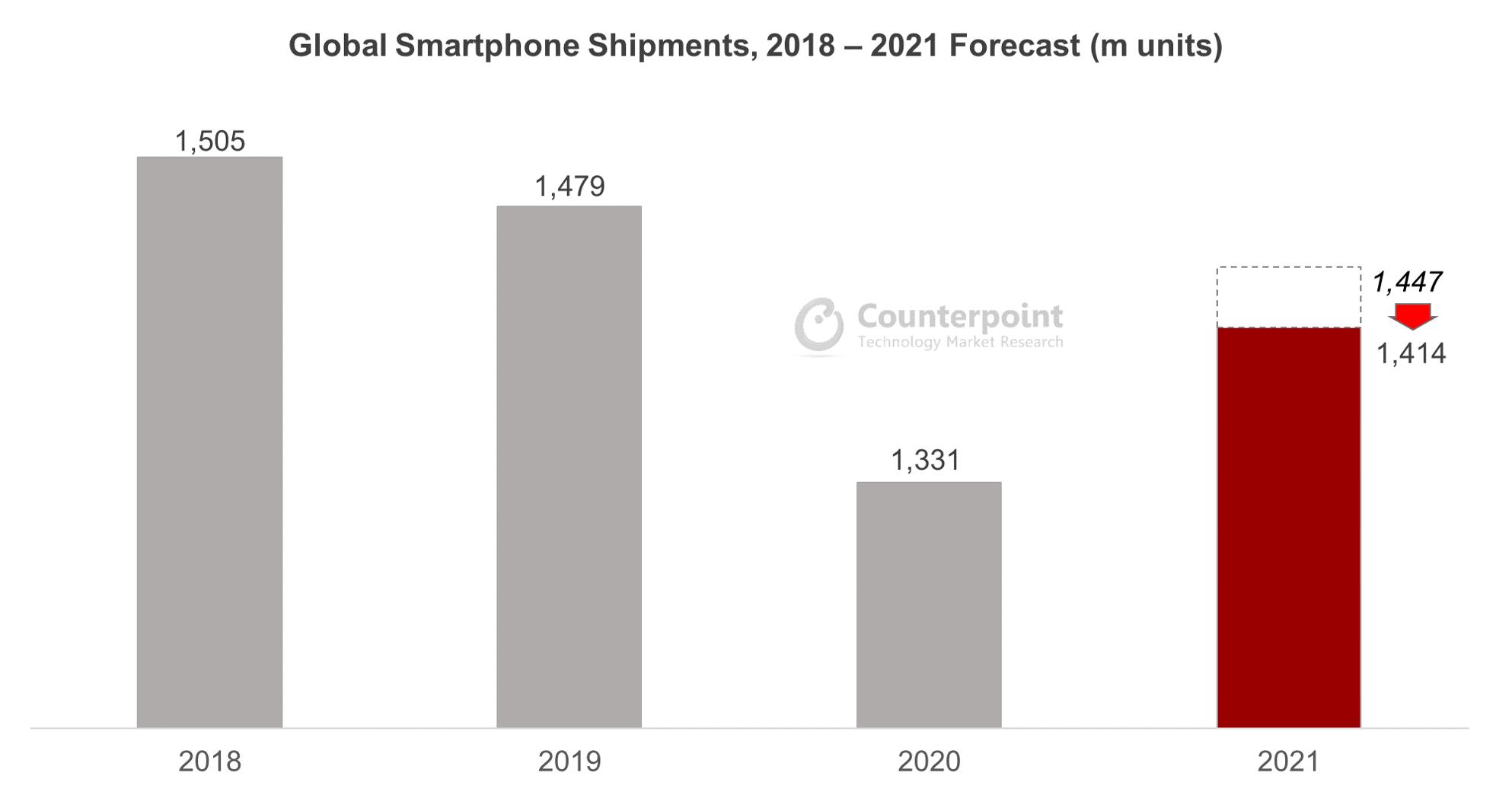 Global Smartphone Shipments, 2018 – 2021 Forecast (m units)