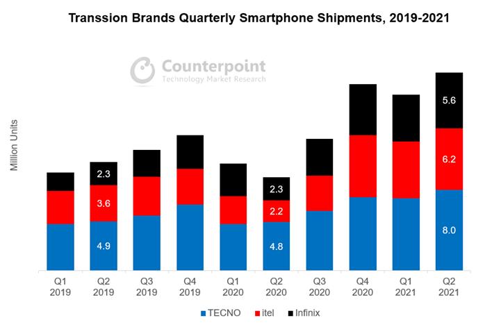Transsion Brands Quarterly Smartphone Shipments, 2019-2021