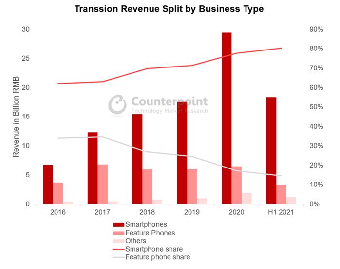Transsion Revenue Split by Business Type