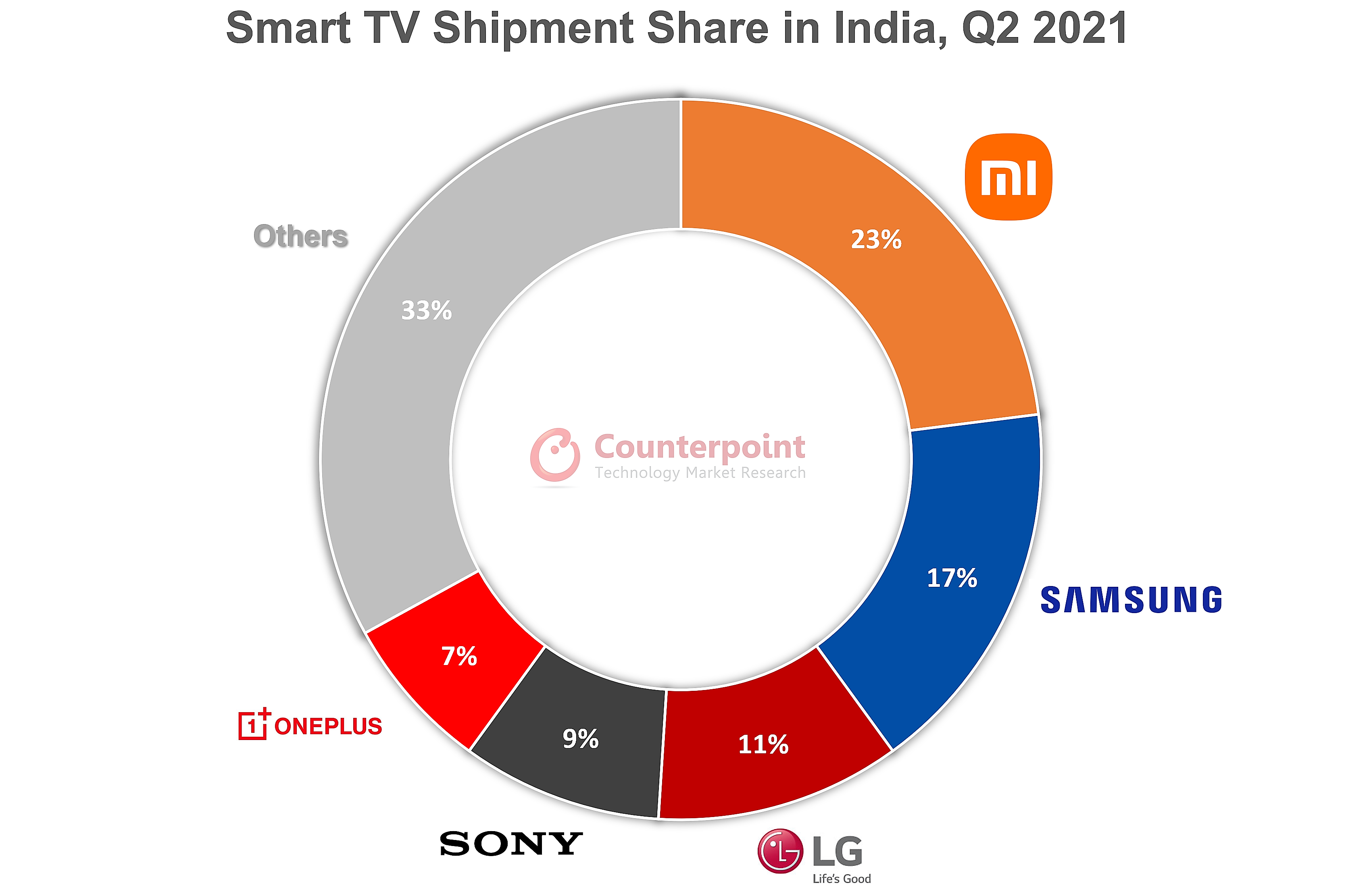 Counterpoint India TV Tracker Q2 2021