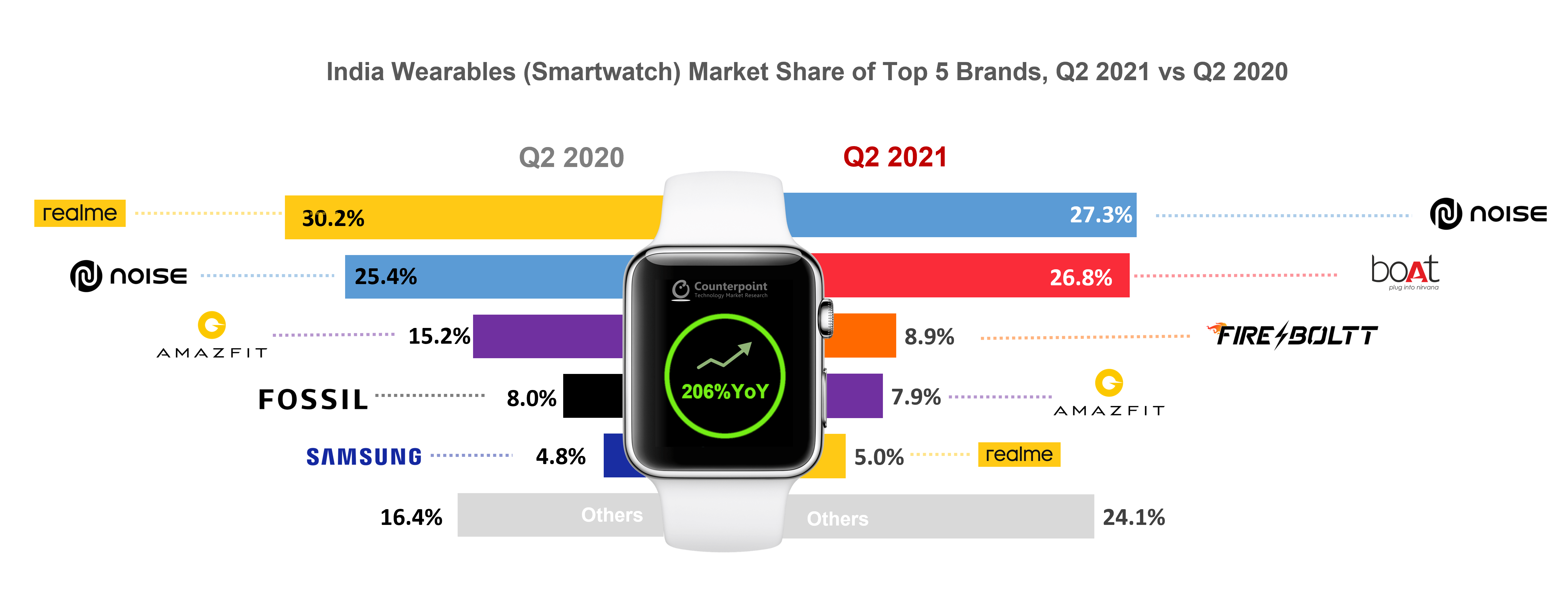 India Wearables (Smartwatch) Market Share of Top 5 Brands, Q2 2021 vs Q2 2020