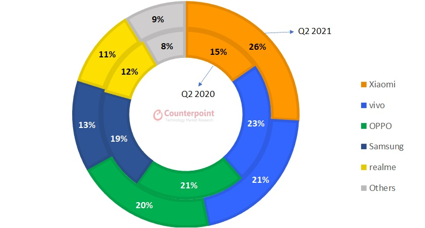 Counterpoint Research Indonesia Smartphone Shipments Share by Brand, Q2 2021 vs Q2 2020