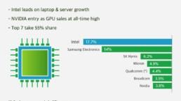 Infographic 2Q-2021 Semiconductors