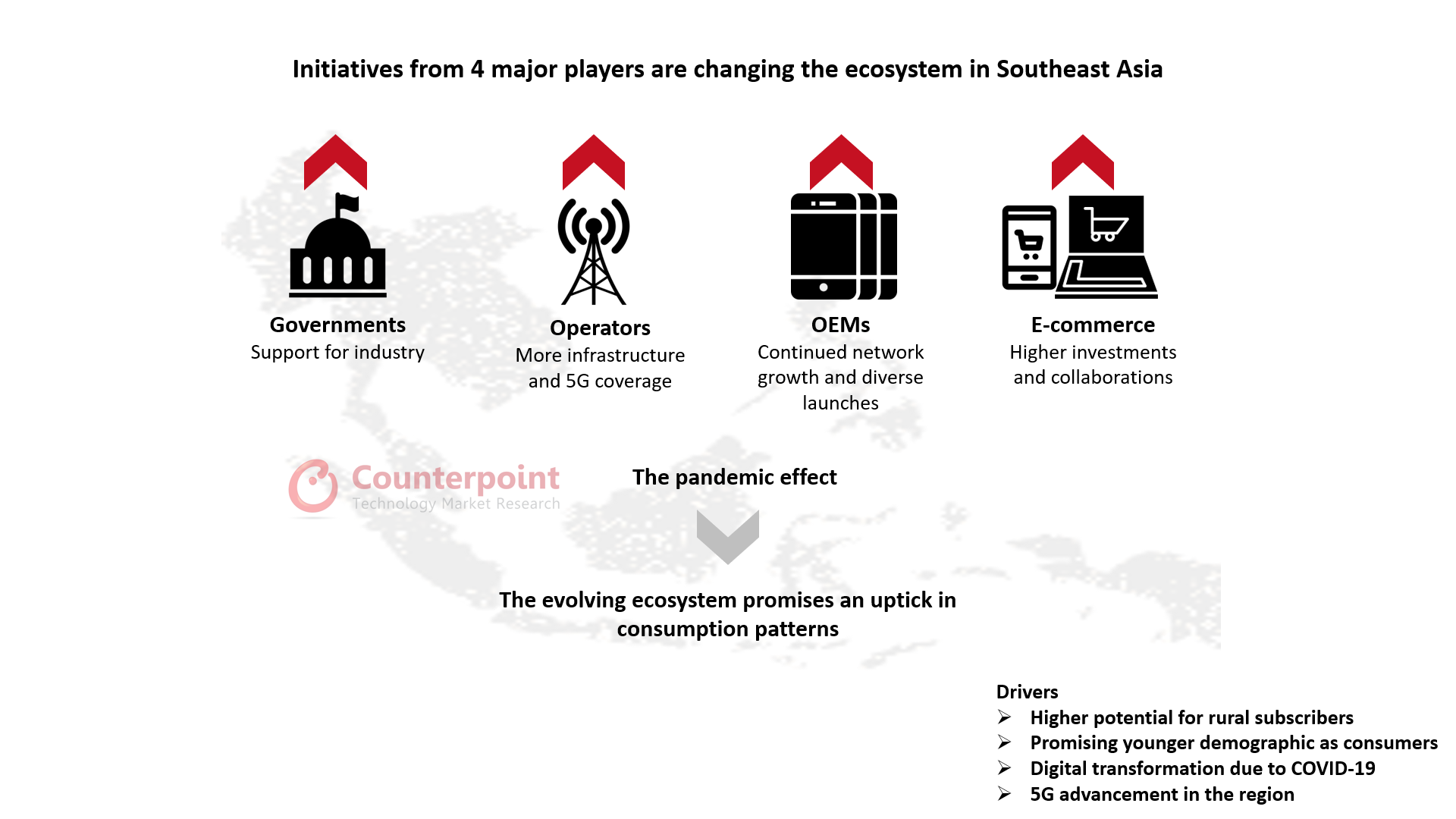 Initiatives from 4 major players are changing the ecosystem in Southeast Asia