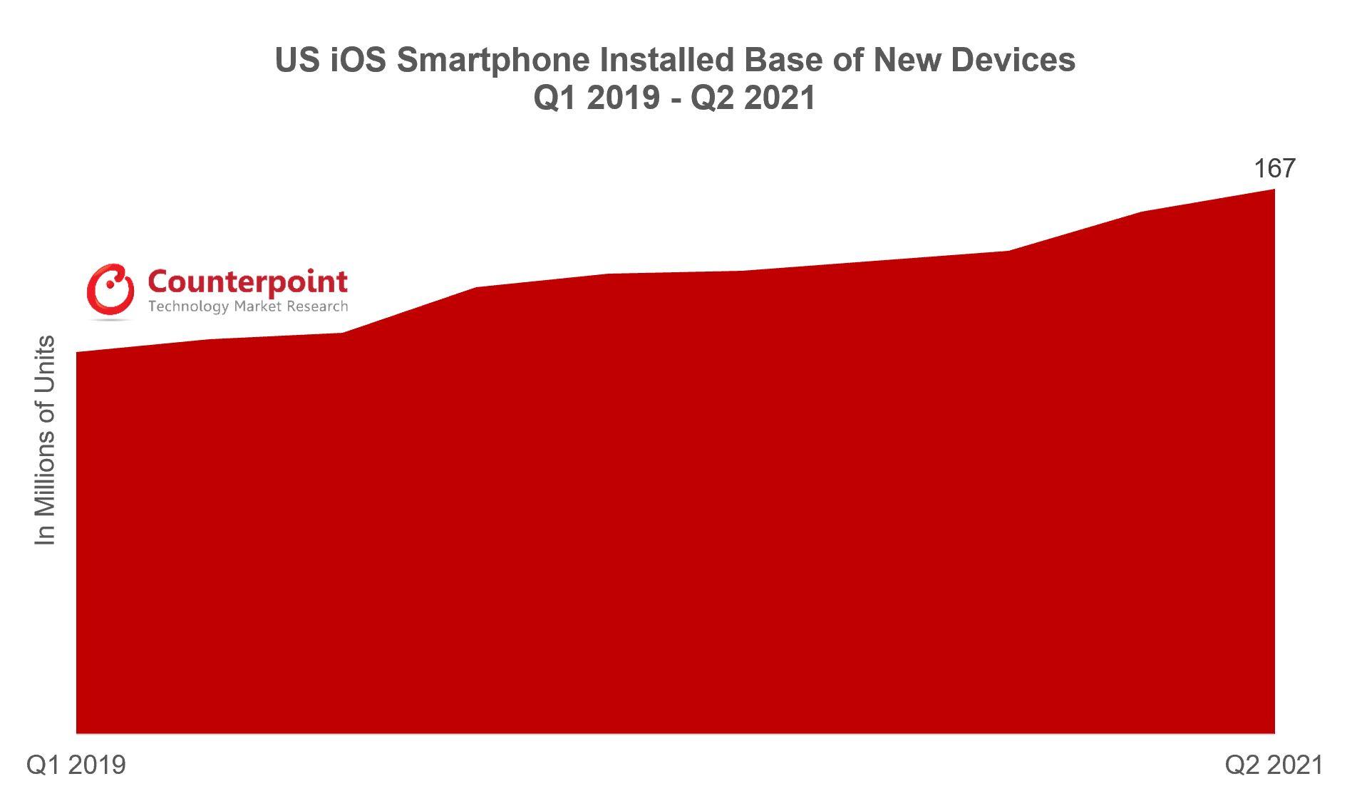 US iOS Installed Base