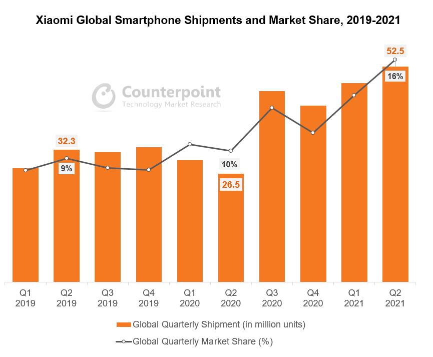 Xiaomi Global Smartphone Shipments and Market Share, 2019-2021