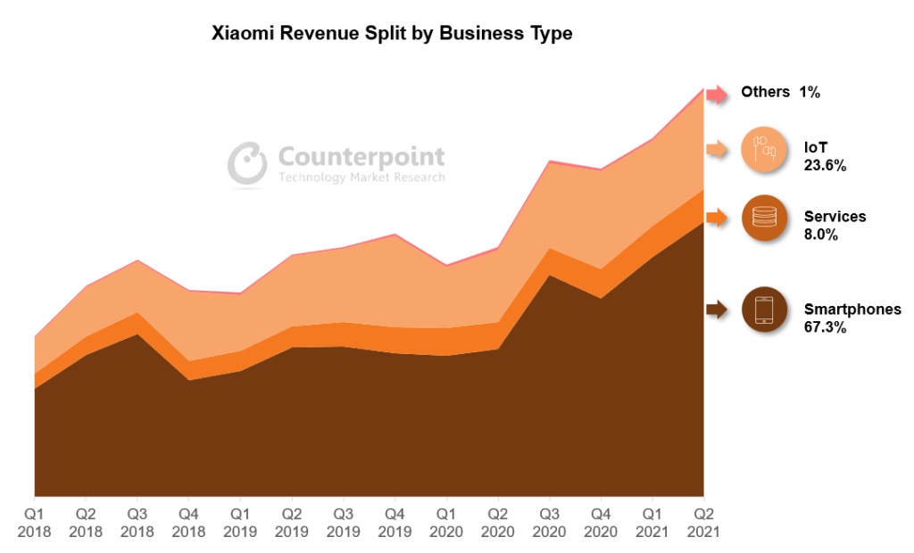Xiaomi Revenue Split by Business Type