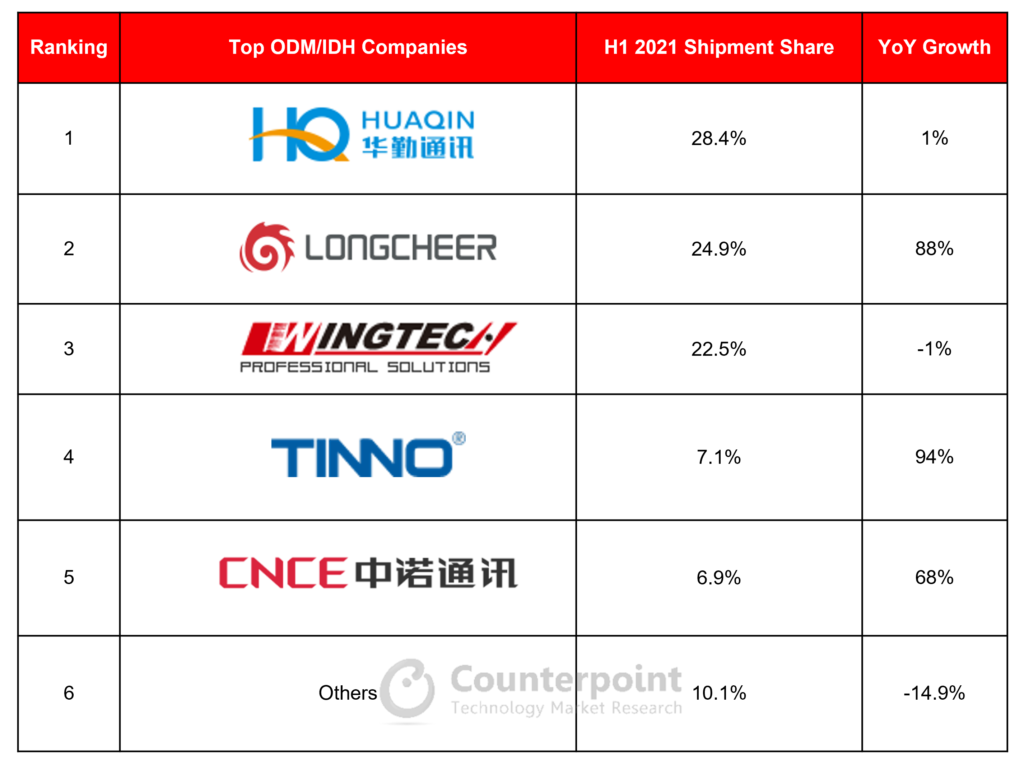 Ranking and Growth of Global Smartphone ODM/IDH Vendors H1 2021