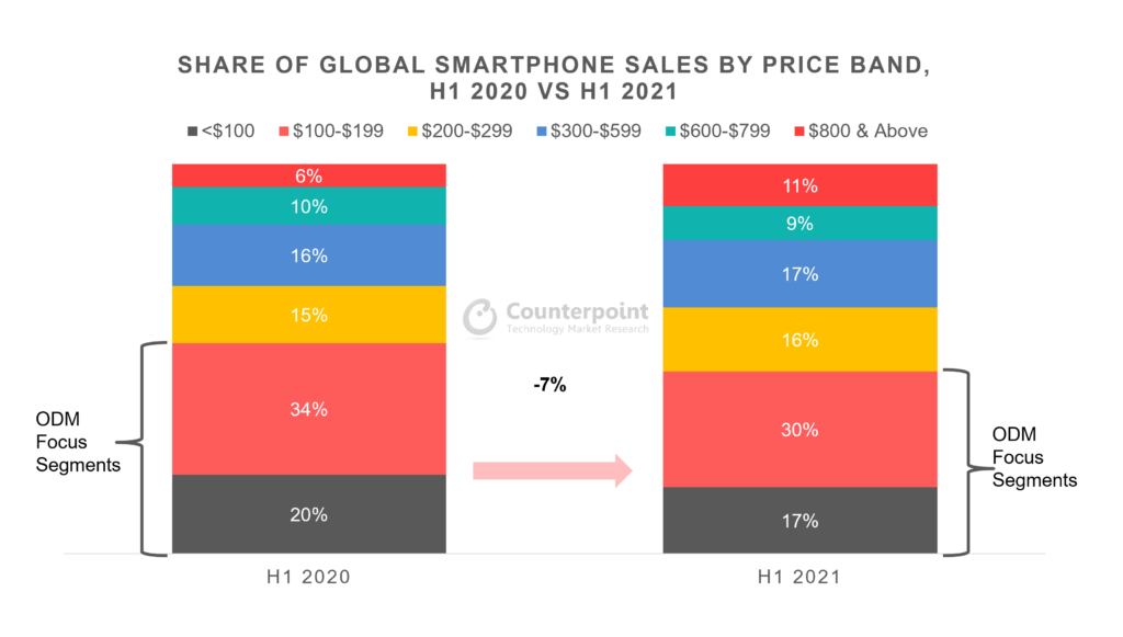 Counterpoint Research Share of Global Smartphone Sales by Price Band H1 2021