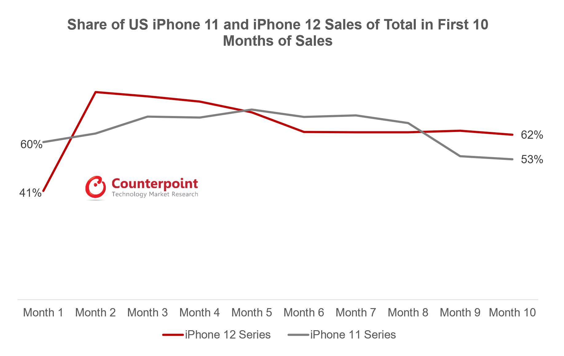 iPhone Smartphone Marke Share