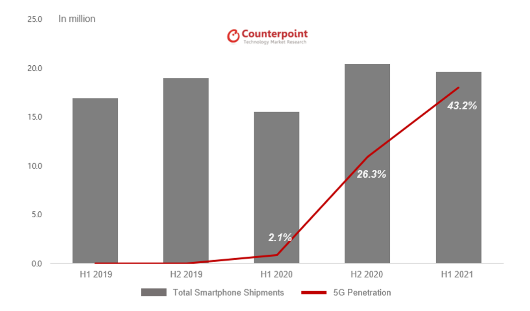 Smartphone Market Shipments and 5G Smartphone Penetration in Japan, 2019-2021