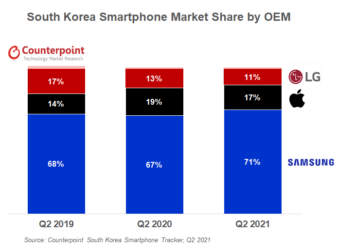 Counterpoint Research South Korea Smartphone Market Share by OEM