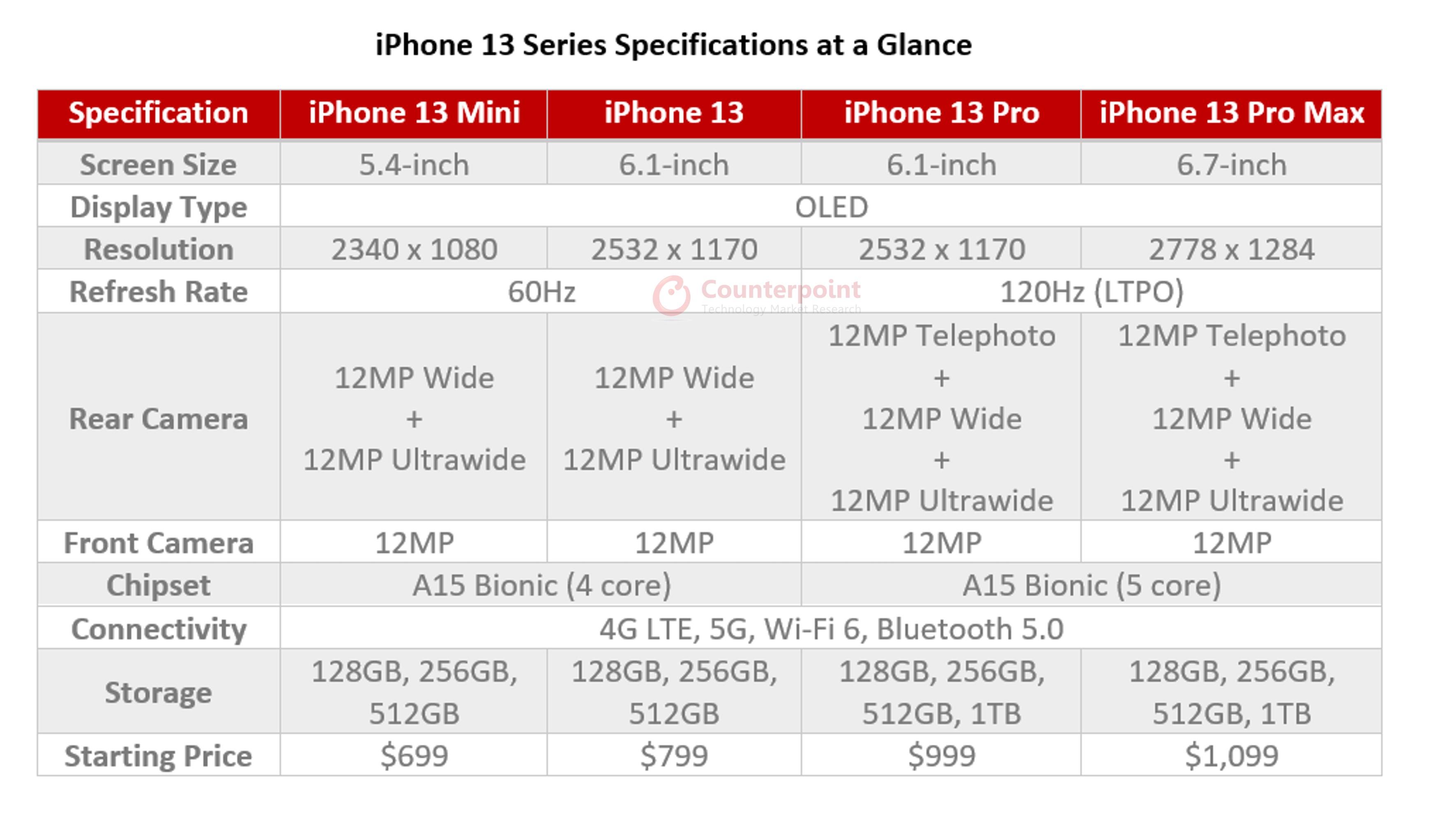 counterpoint iPhone 13 portfolio at glance