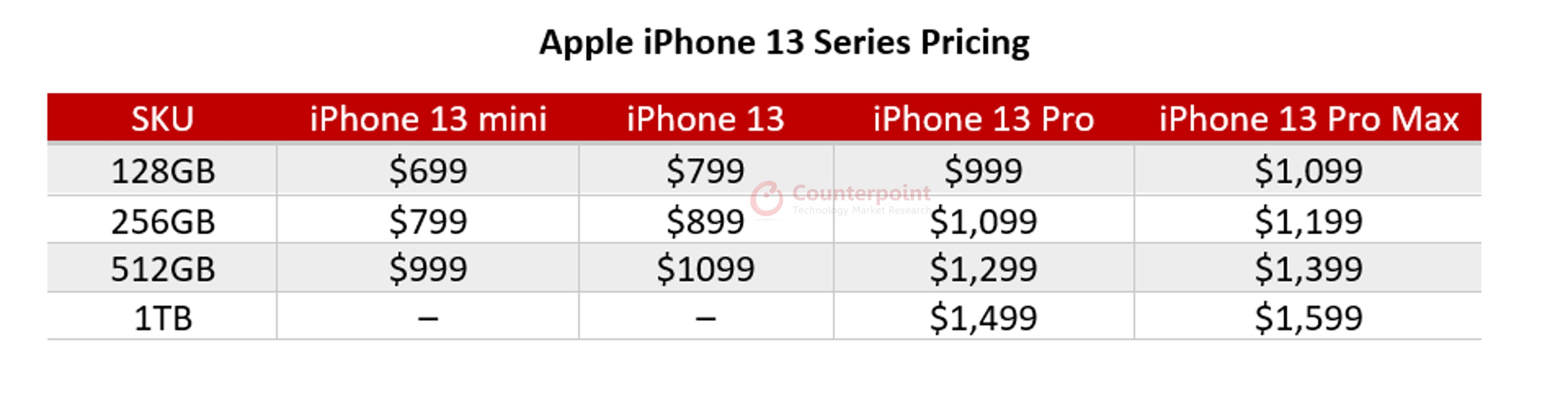 counterpoint iPhone 13 pricing