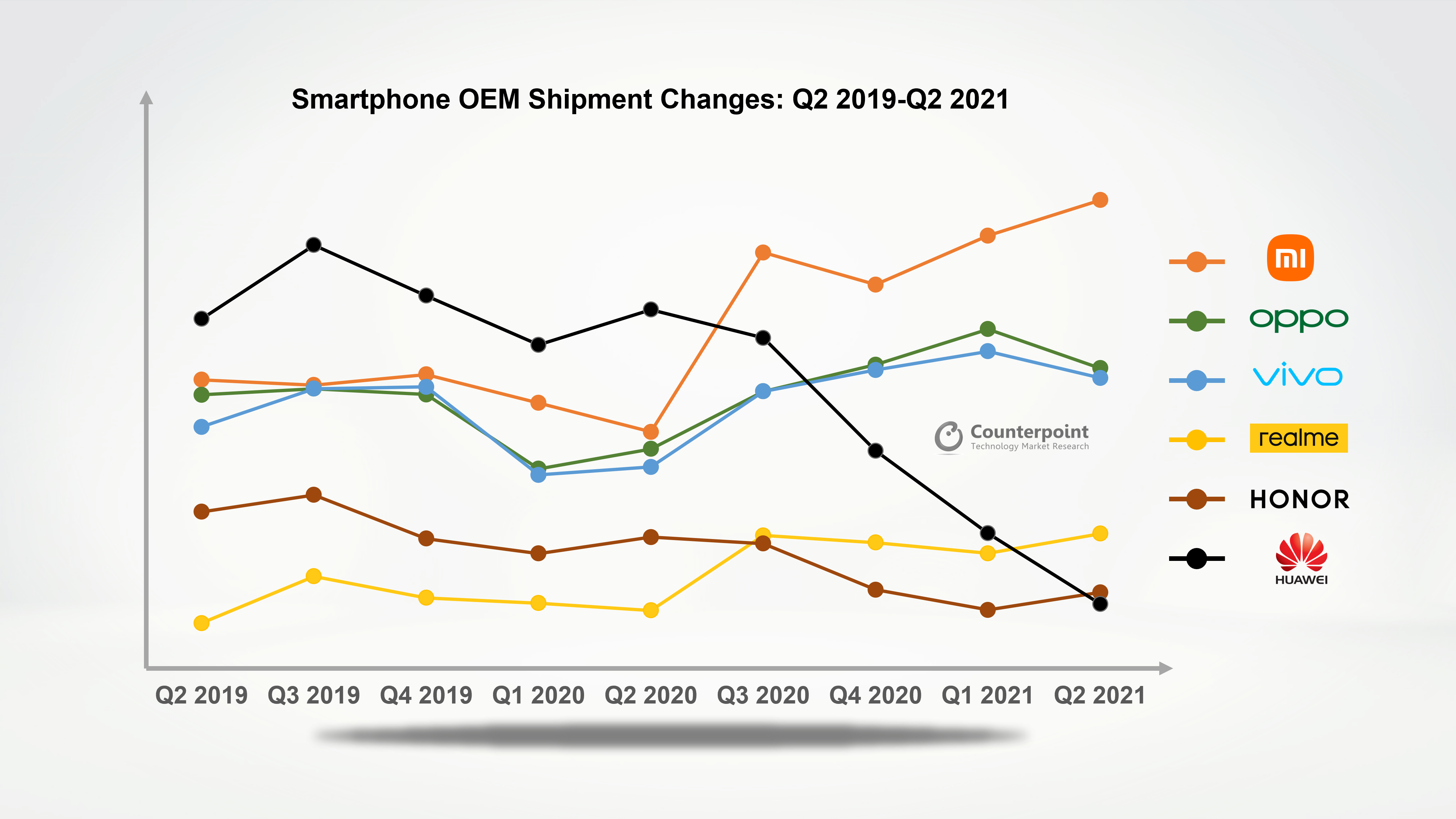 Counterpoint Research Smartphone OEM Shipment Changes: Q2 2019-Q2 2020