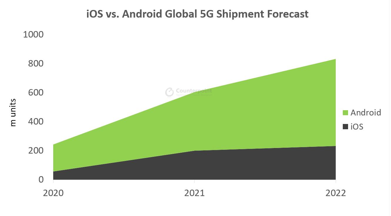 iOS vs. Android Global 5G shipment Forecast
