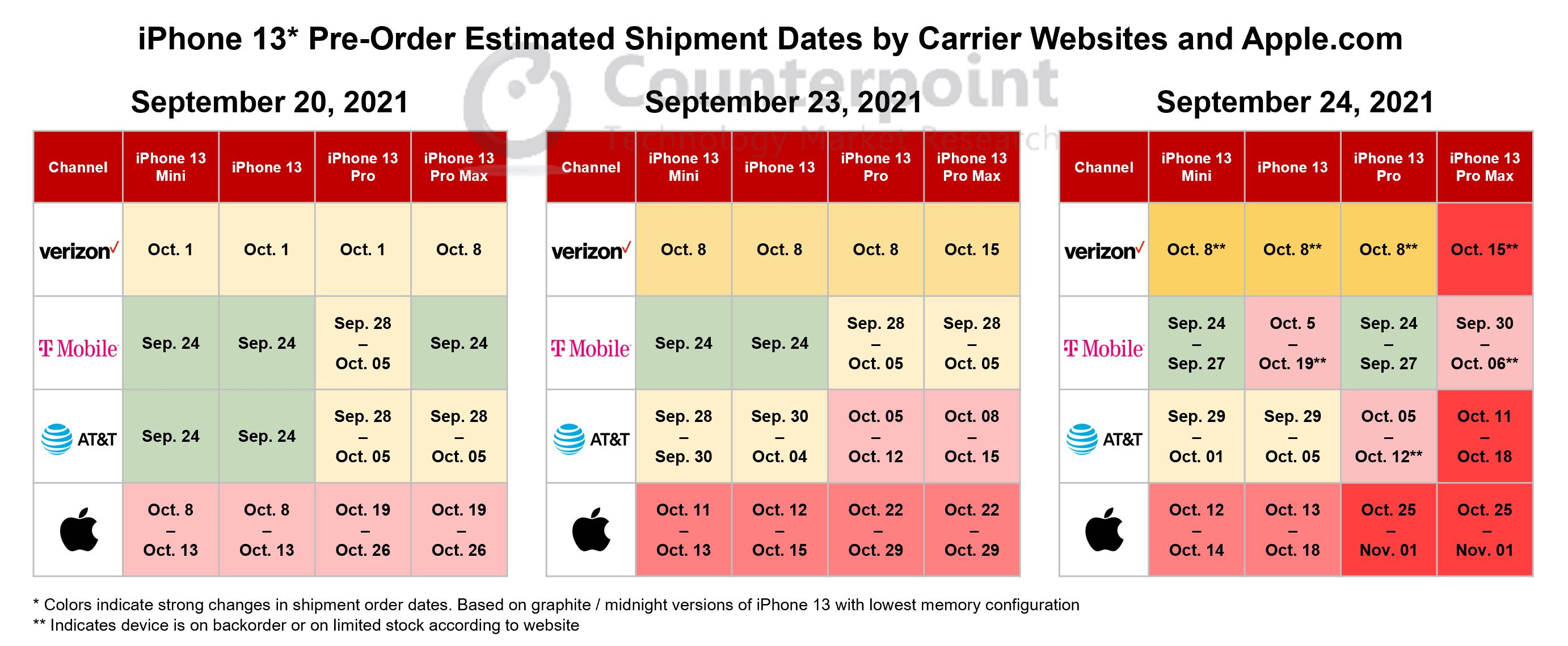Counterpoint Research: iPhone 13 Availability by Channel