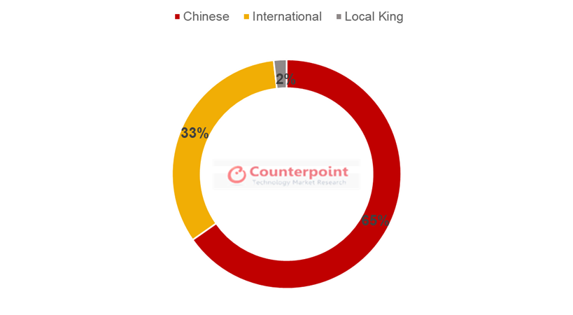 Colombia Smartphone Market Share by Brand Origin, Q2 2021