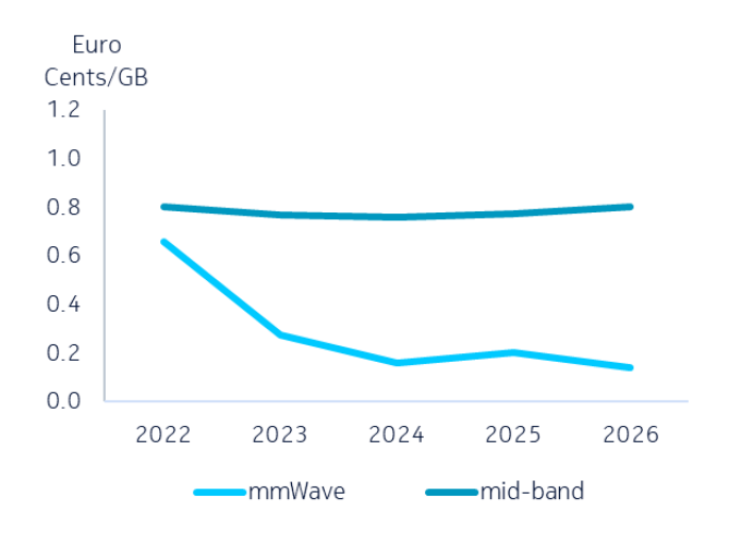 Cost per GB of 5G mmWave and 5G Sub-6 GHz at train station hot zone