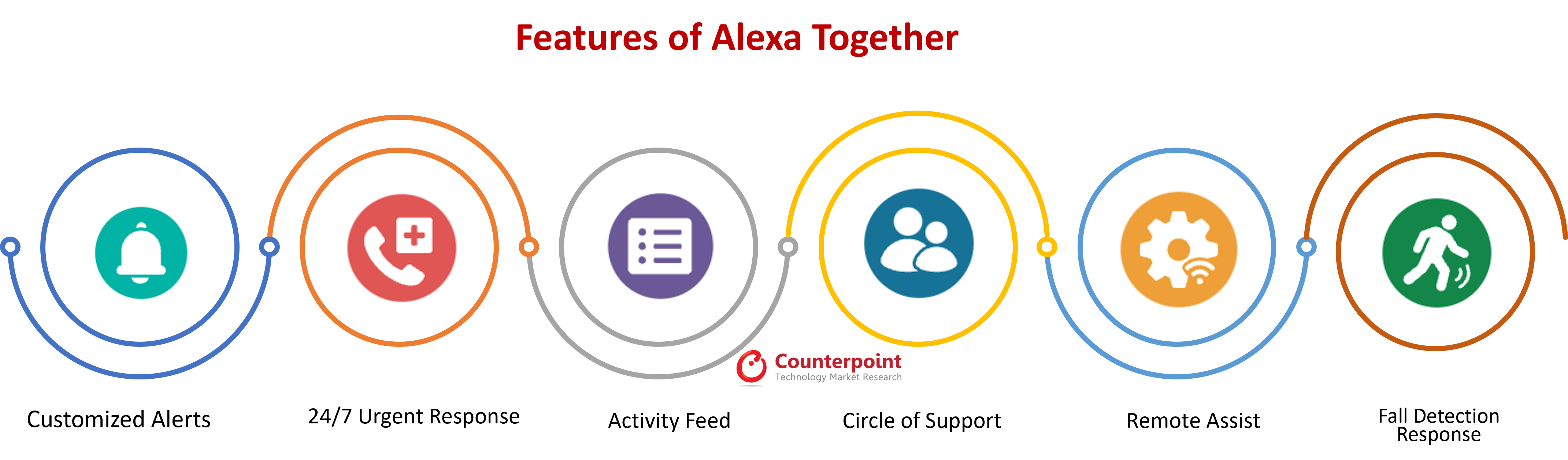 counterpoint Features of Alexa Together