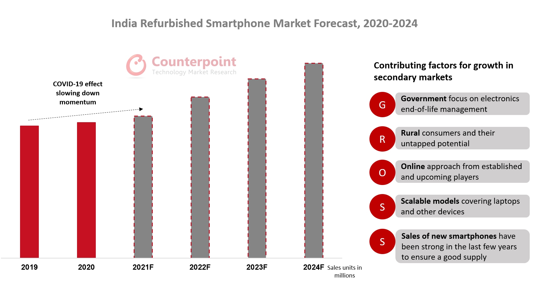 Counterpoint Research India Refurbished Smartphone Market Forecast 2020 - 2024