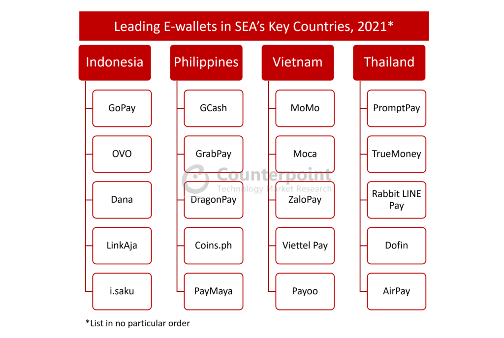 Leading E-wallets in SEA's Key Countries, 2021
