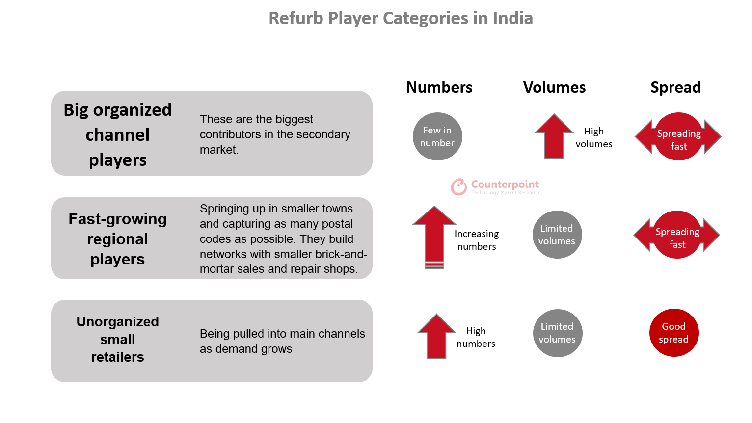 Refurb Player Categories in India