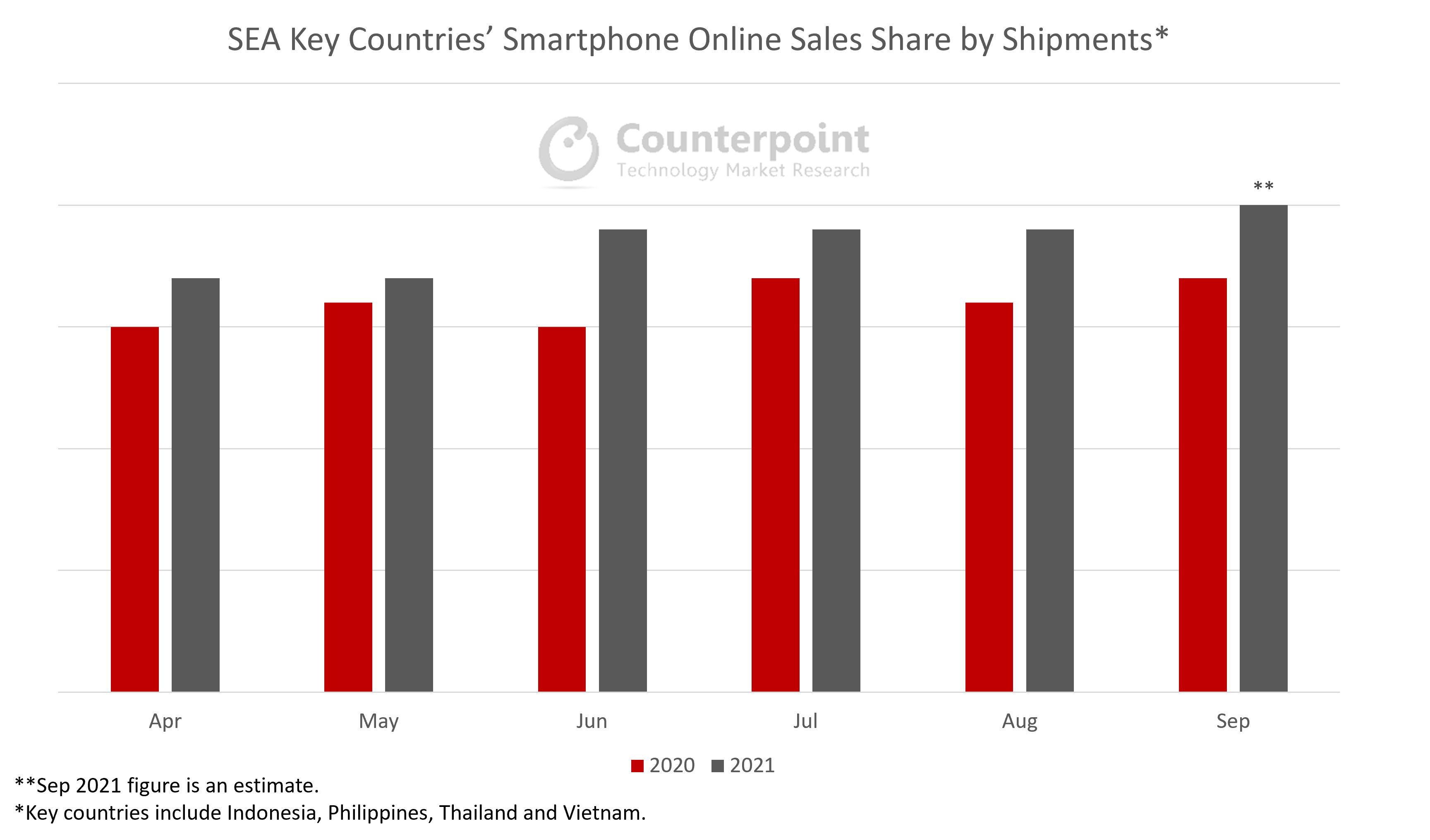 Counterpoint Research SEA Key Countries' Smartphone Online Sales Share by Shipments