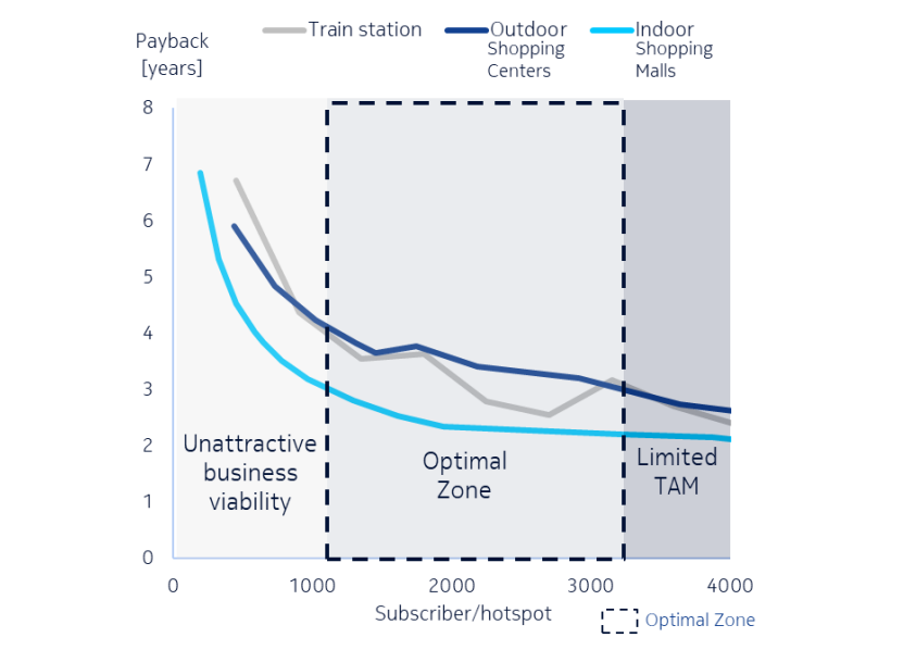Sensitivity of the 5G mmWave business case payback period to hot zone subscriber density