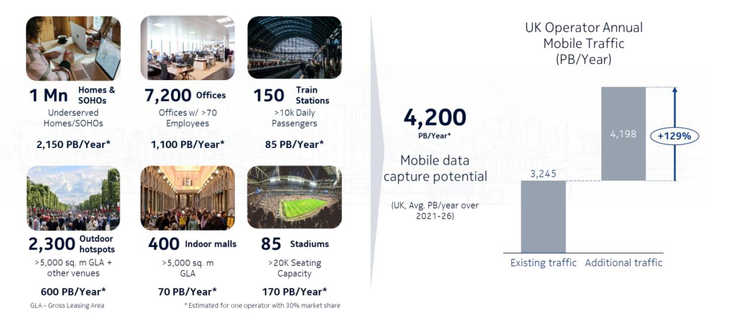 UK Operator Annual Mobile Traffic